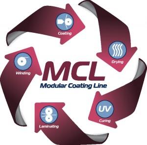 Modular Coating Line Graphic